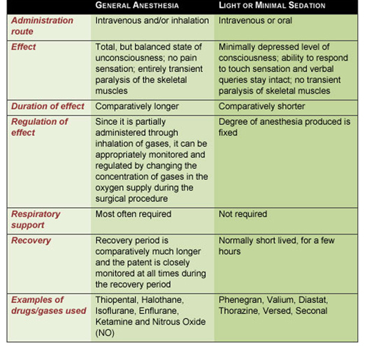 General Anesthesia - What to Expect - Chart